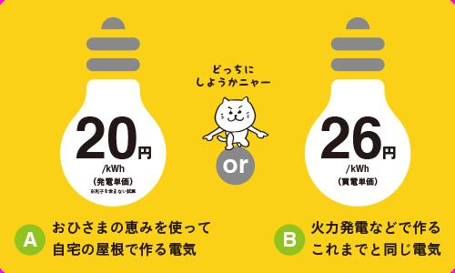 図:どちらの電気を使いたい?A.おひさまの恵を使って自宅の屋根で作る電気:20円/kWh(発電単価)or B.火力発電などで作るこれまでと同じ電気:26円/kWh(買電単価)